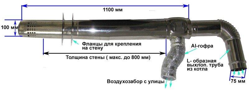 Размеры коаксиального дымохода