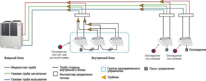 Схема мультизональной системы кондиционирования