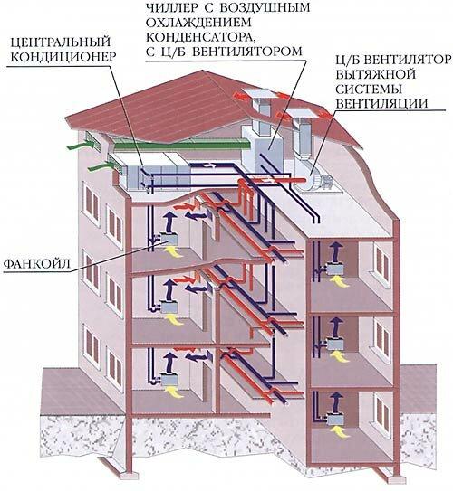 Схема системы вентиляции в доме
