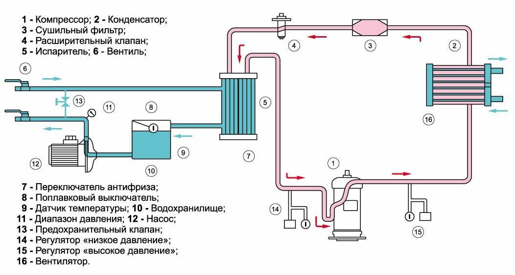 Схема чиллера с водяным охлаждением