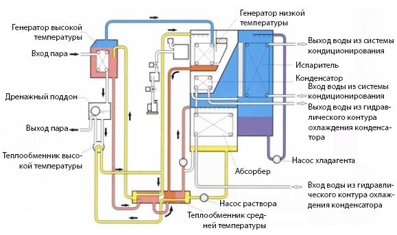 Схема работы водяного Чиллера