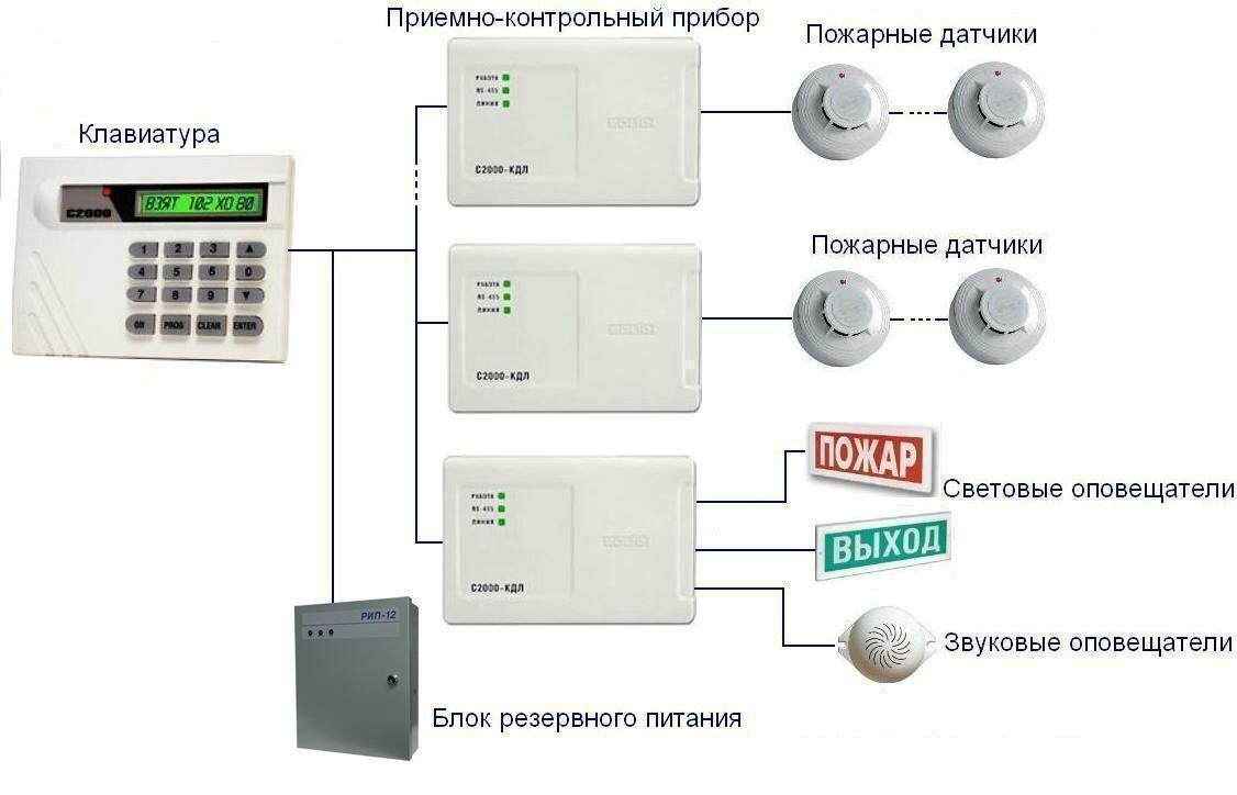 Система пожарной сигнализации (Автоматическая)