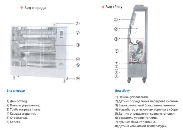Структура инфракрасного дизельного обогревателя