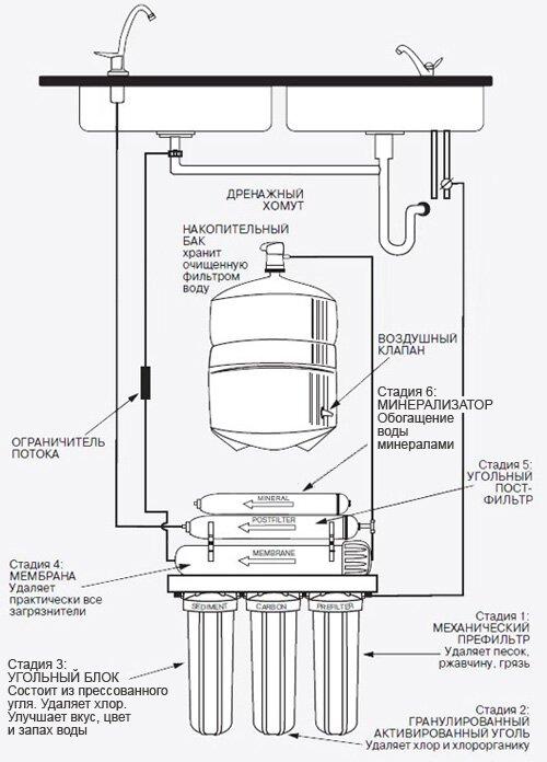 Схема фильтра обратного осмоса