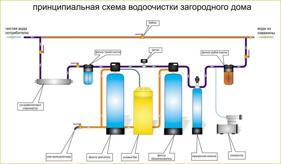 Схема-водоочистки-воды-в-загородном-доме