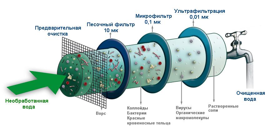 Фильтр - картридж для очистки воды