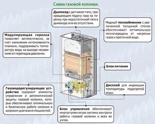 Схема газовой колонки Астра