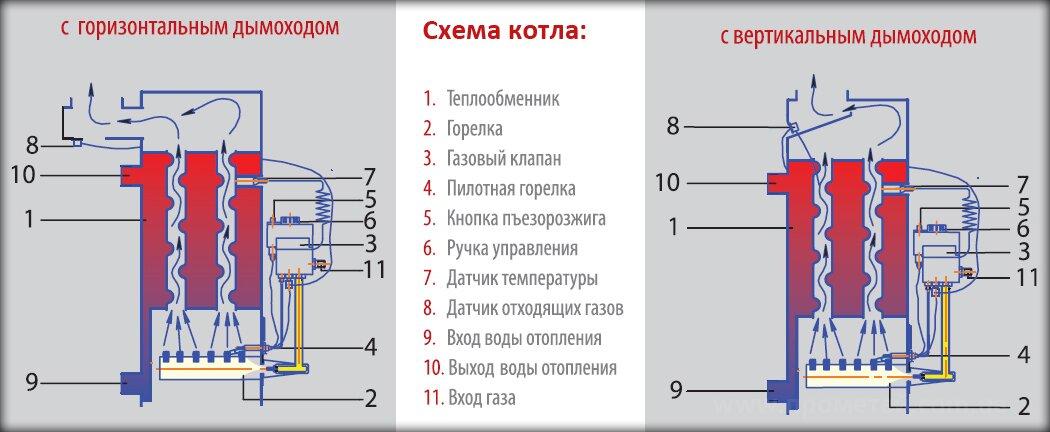 Отличия газового котла Данко с горизонтальным и вертикальным дымоходом